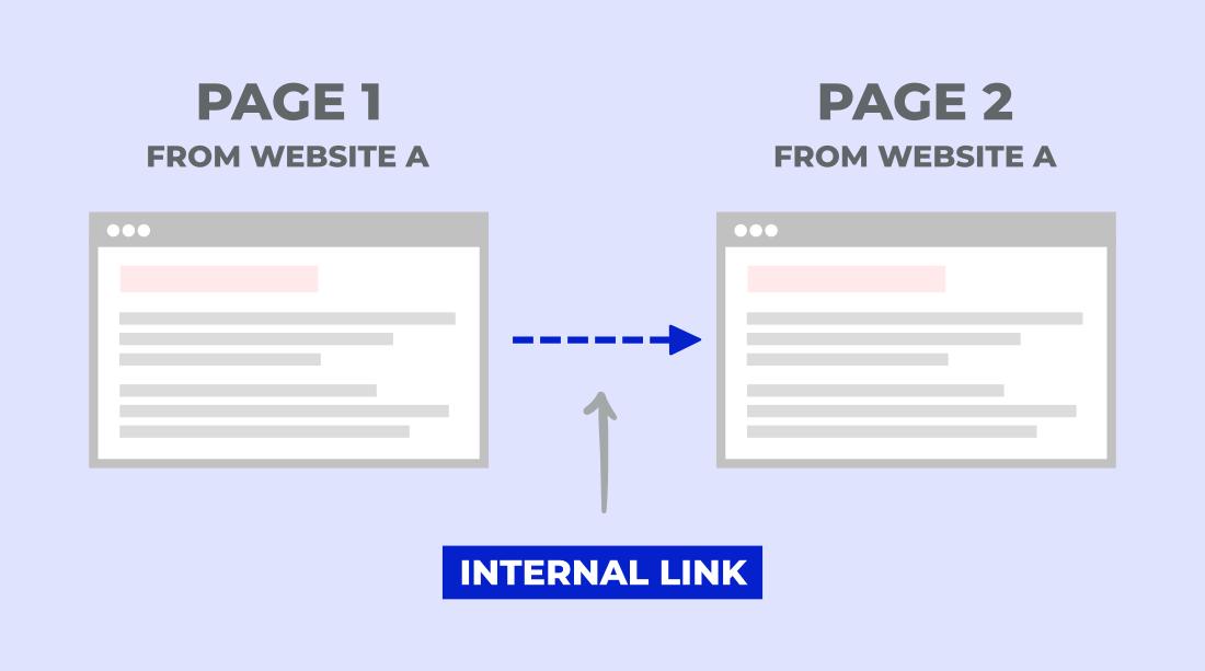 افزایش بازدید گوگل از طریق لینک سازی داخلی